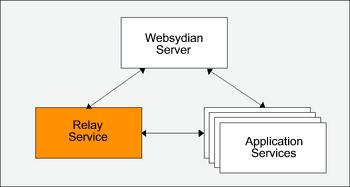 Tomcat Web Server