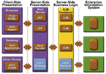 Background - J2EE Architecture