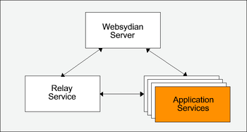 Java Application Services on iSeries